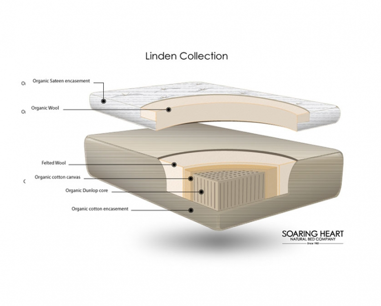 Handcrafted Organic Latex Linden Mattress