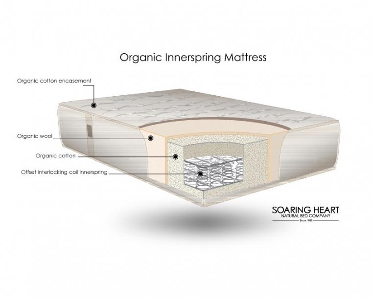 Handcrafted Organic Aspen Inner Spring Diagram